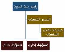 الهيكل التنظيمي لبيت خبرة الإحصاء